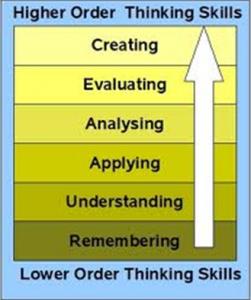 Bloom's Taxonomy cc image from Wikimedia Commons